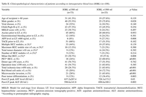 Prognostic Impact of Intraoperative Blood Loss in Liver