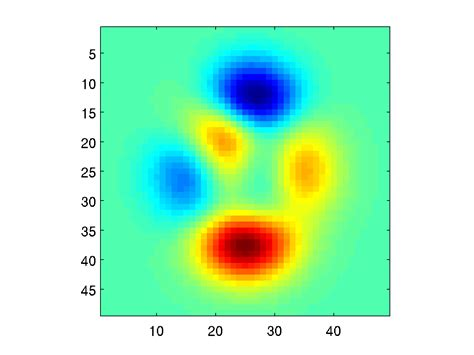 The tools of the trade: The curse of Matlab NaNs