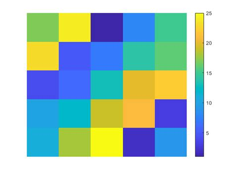 How Image Data Relates to a Colormap - MATLAB & Simulink