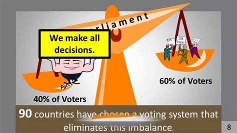 Proportional Representation -- Make Every Vote Count - YouTube